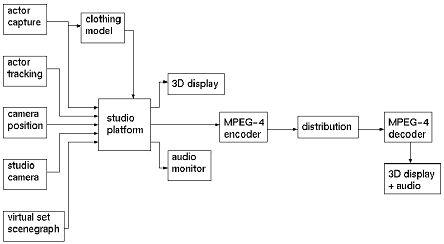 block diagram of 3d tv tdis  tdis